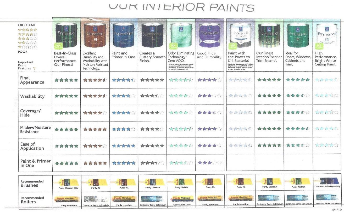 Sherwin Williams paint options